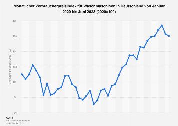 Verbraucherpreisindex für Waschmaschinen in Deutschland bis April 2018
