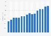 Umsatz von Aldi weltweit bis 2017