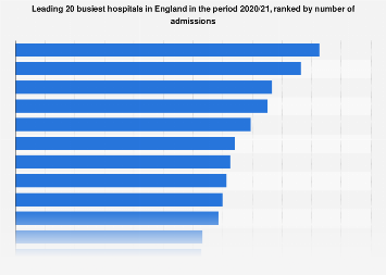 Leading busiest hospitals in England 2016/17, by number of admissions