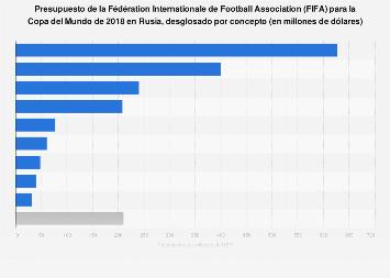 FIFA: presupuesto para el Mundial de Rusia 2018