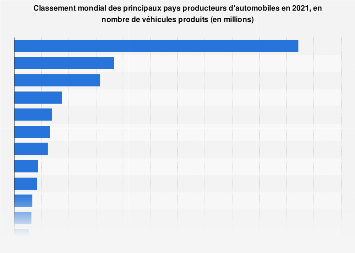 Production de voitures particulières et véhicules utilitaires par pays 2016