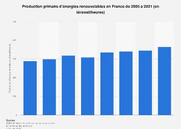 Total d'énergies renouvelables produites en France 2005-2017