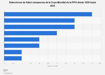 Palmarés de la Copa Mundial de Fútbol de la FIFA 1930-2014