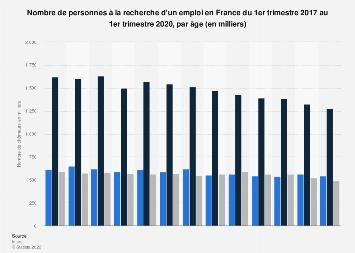 Nombre de demandeurs d'emploi selon l'âge en France T1 2017-T1 2019