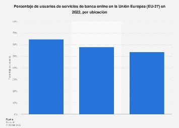 Porcentaje de usuarios de banca online por ubicación Unión Europea 2018