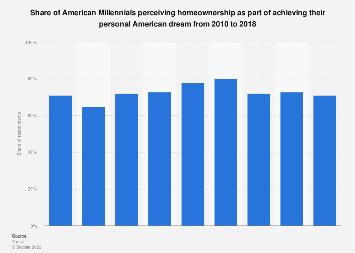 U.S. Millennials perceiving homeownership as personal American dream 2010-2018