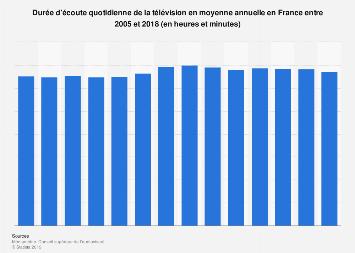Durée moyenne d'écoute quotidienne de la télévision en France 2005-2017