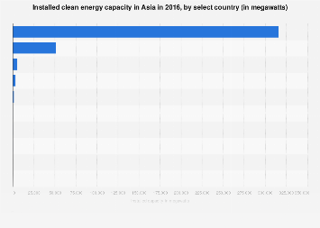 Asia's installed clean energy capacity by select country 2016
