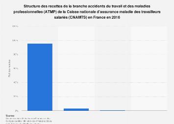 Répartition des recettes de la branche ATMP de la CNAMTS en France 2016