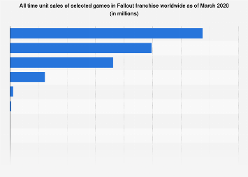 Global all time unit sales of Fallout franchise games as of February 2018
