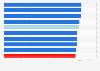 Fútbol masculino: ranking FIFA de selecciones nacionales abril 2019