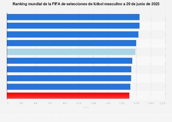 Fútbol masculino: ranking FIFA de selecciones nacionales junio 2018