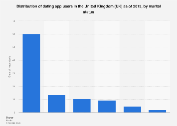 dating apps UK 2015