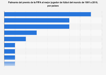 The Best FIFA: países con más premios al mejor jugador de fútbol del mundo 1991-2018