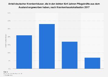 Anwerbung ausländischer Pflegekräfte durch deutsche Krankenhäuser 2017