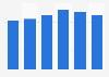 Exportaciones de berenjenas en España 2012-2017