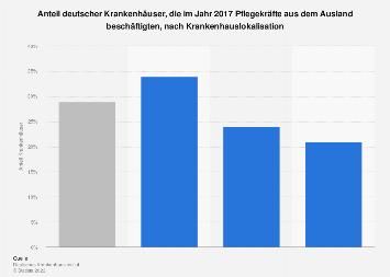Beschäftigung ausländischer Pflegekräfte in deutschen Krankenhäuser 2017