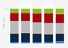Proporción de empleados en el ámbito de la cultura en España 2013-2017, por edad