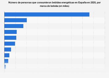Número de consumidores de bebidas isotónicas por marca en España en 2016