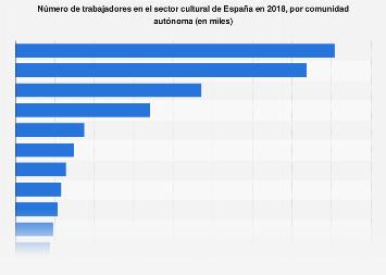 Empleados en el ámbito de la cultura por comunidad autónoma España en 2015