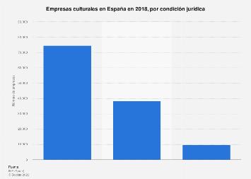 Condición jurídica de las empresas culturales en España 2015