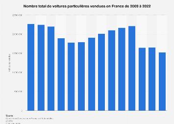 Voitures particulières vendues en France 2009-2018