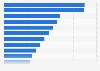 Constructeurs automobiles classés selon le volume de production de voitures 2014