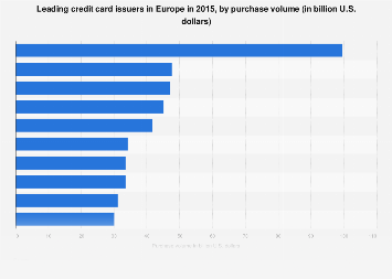 Leading credit card issuers in Europe 2015, by purchase volume