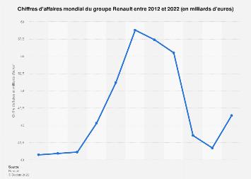 Chiffres d'affaires de Renault dans le monde 2012-2018