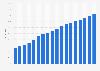 Anteil der täglichen Internetnutzer in Italien bis 2017