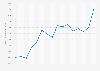 Chiffre d'affaires d'Unilever 2012-2018