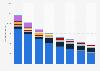 Ingresos de la telefonía fija minorista por operador en España 2012-2017