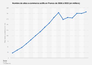 E-commerce : nombre de sites internet en France 2006-2017