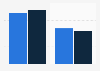 EMEA leading mobile OS based on game session share 2015