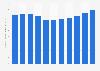 Valeur des ventes de l'entreprise Procter & Gamble 2012-2018