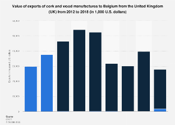 Belgium: export value of cork and wood manufactures from the UK 2012-16