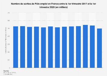 Sorties mensuelles de Pôle emploi en France T1 2017-T2 2019