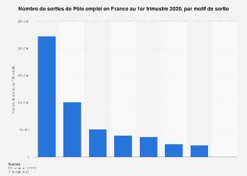 Sorties mensuelles de Pôle emploi par motif en France T1 2018