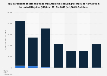 Norway: export value of cork and wood manufactures from the UK 2012-16
