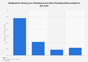 Nutzungshäufigkeit von WhatsApp durch WhatsApp-Nutzer weltweit 2016