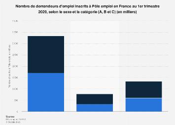 Inscrits à Pôle emploi par sexe et par catégorie (A, B et C) en France T1 2019