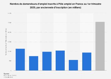 Inscrits à Pôle emploi par ancienneté d'inscription en France T2 2019