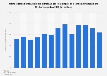 Offres D Emploi A Pole Emploi France 2018 2019 Statista