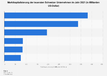 Marktkapitalisierung der teuersten Schweizer Unternehmen 2018
