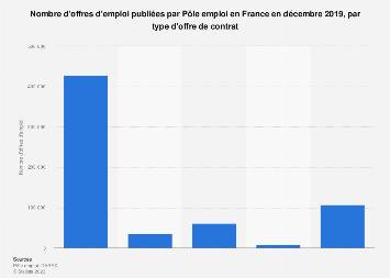 Offres d'emploi publiées par Pôle emploi par type de contrat en France juin 2019