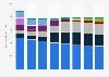 Número de líneas en servicio de telefonía fija por operador en España 2012-2017