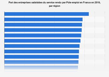 Pôle Emploi : taux de satisfaction des entreprises par région en France 2018