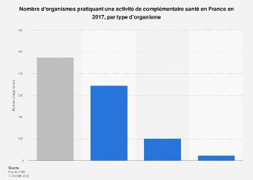 Assurance complémentaire santé : nombre et types d'organismes en France 2015