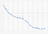 Cuota de mercado por tráfico de telefonía fija de Telefónica España 2000-2017