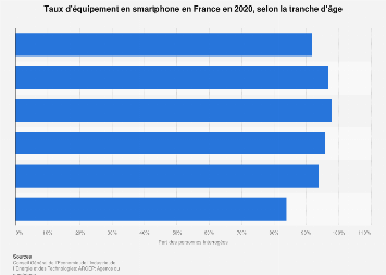 Taux de pénétration du smartphone en France 2018, par âge
